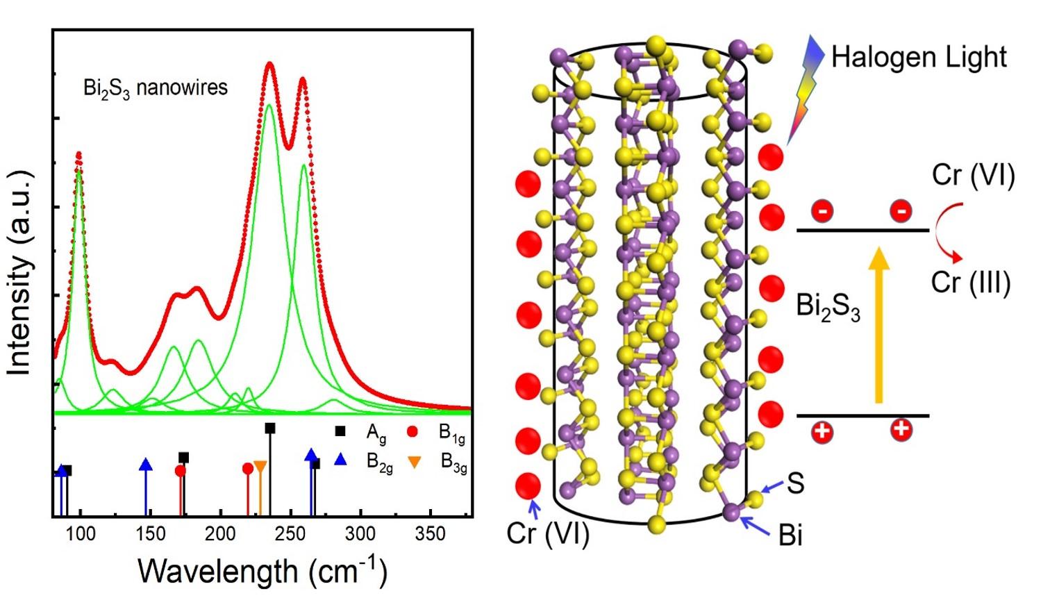 Nghiên cứu chế tạo Dây nano Bi2S3 ứng dụng quang xúc tác của chúng trong việc xử lý môi trường