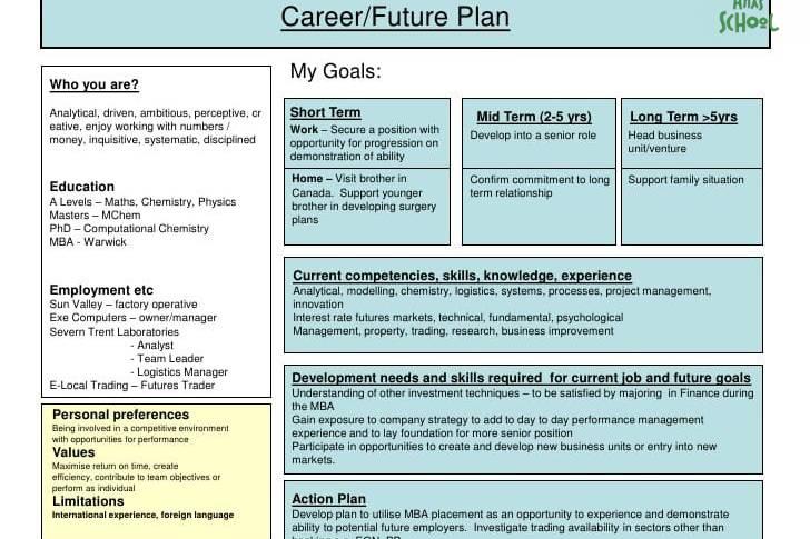 Cùng LAS xem lại kế hoạch công việc/cuộc sống qua sơ đồ sau