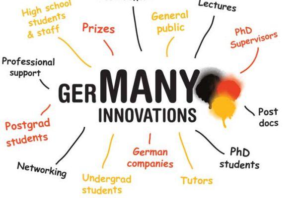 Quy định mới nhất về visa du học nghề Đức