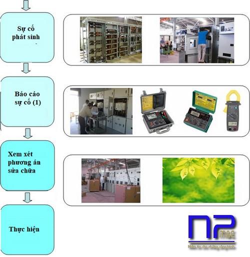 Quy trình kiểm soát máy móc thiết bị
