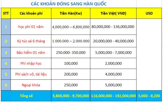 Các khoản chi phí cần đóng sang Hàn Quốc
