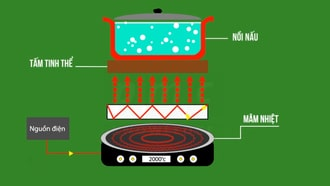 Chế độ nấu theo nguyên lý của bếp từ hồng ngoại