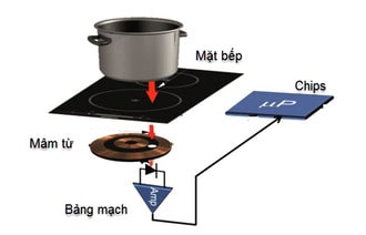 Tìm hiểu về nguyên lý làm việc của bếp từ